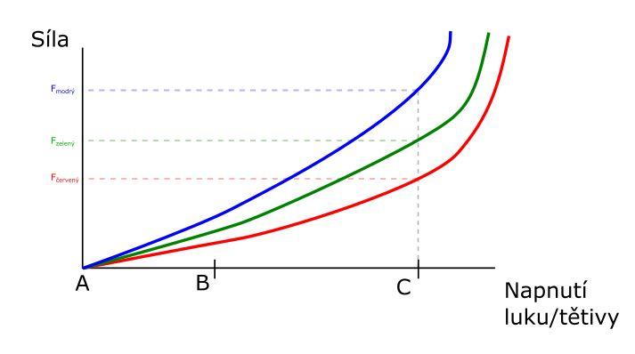 graf_sily