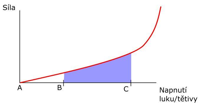graf prace