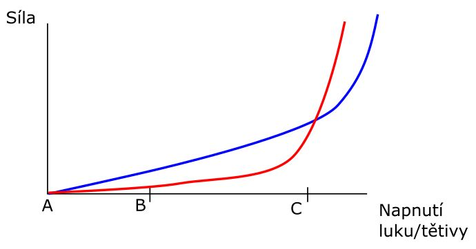 graf stacking