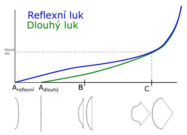 reflex/long